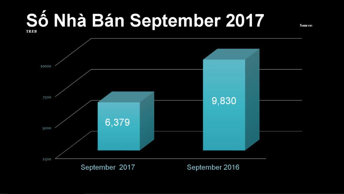 Quang-Lam-Condos-Toronto-Market-Report-September-2017-1