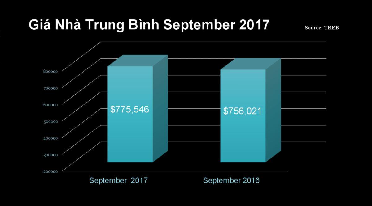 Quang-Lam-Condos-Toronto-Market-Report-September-2017-2