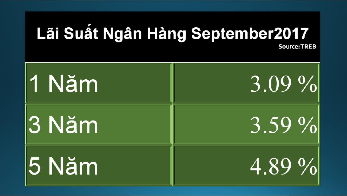 Quang-Lam-Condos-Toronto-Market-Report-September-2017-3