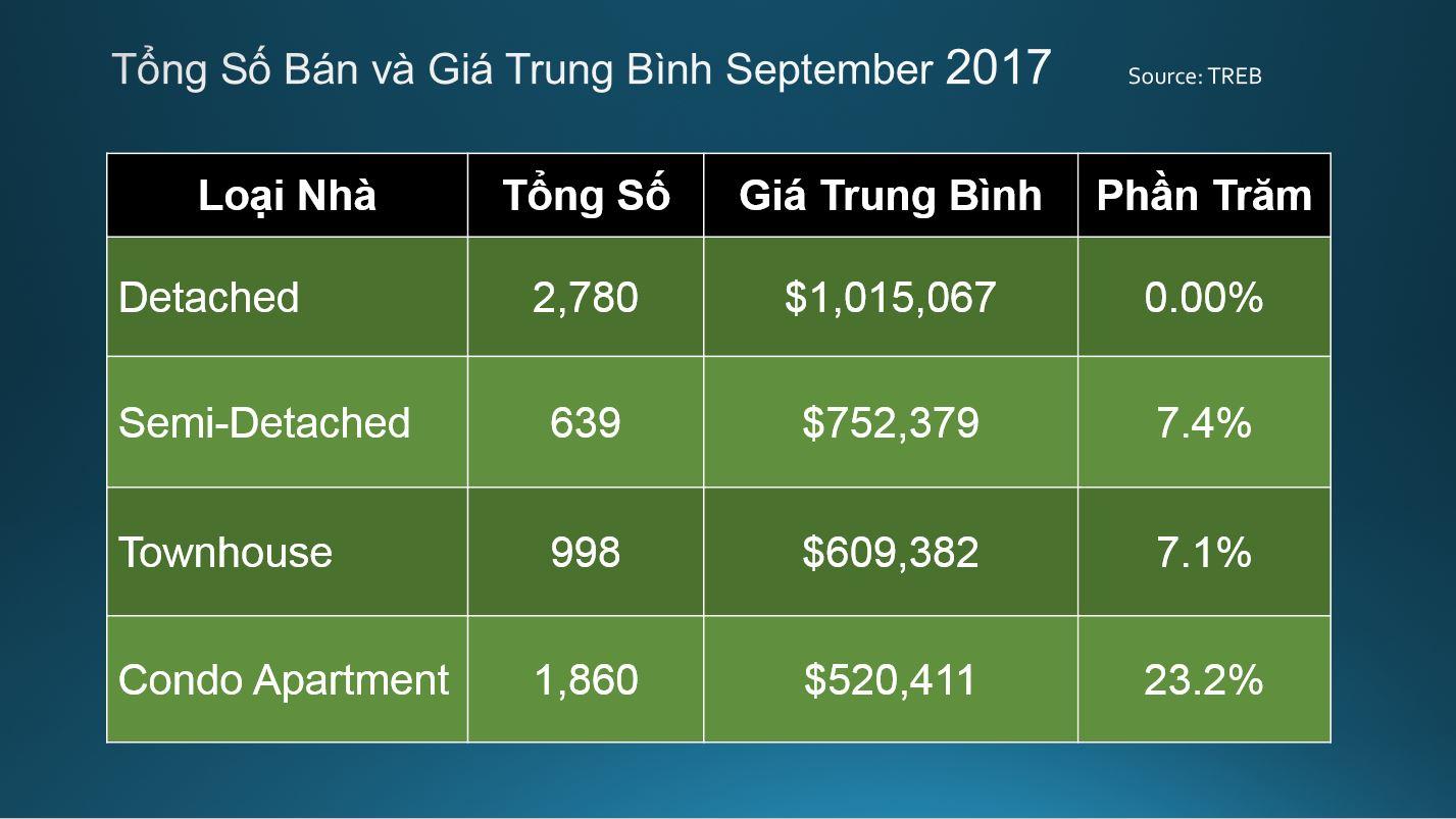 Quang-Lam-Condos-Toronto-Market-Report-September-2017-5