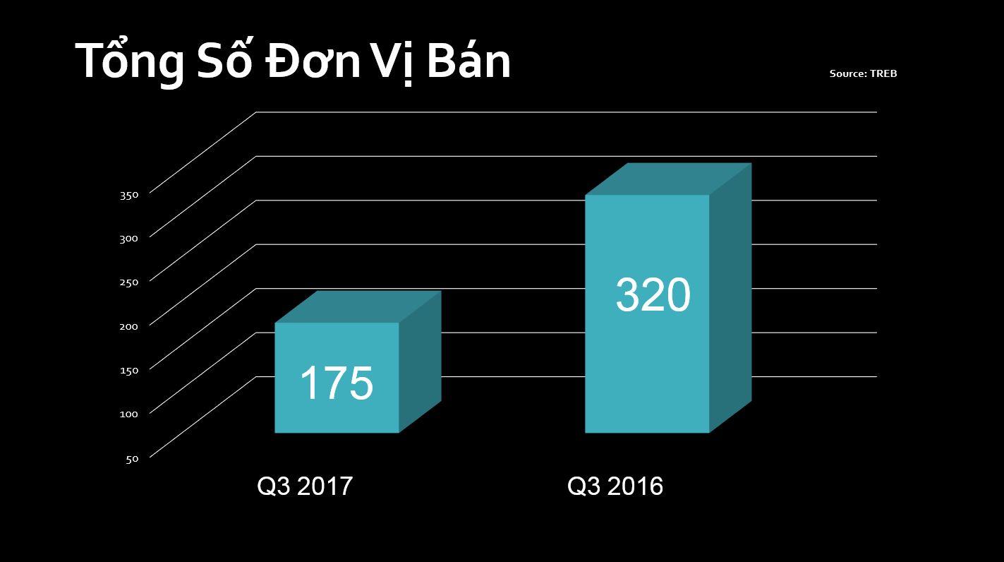 quang-lam-toronto-condos-commercial-report-Q3-2017-2