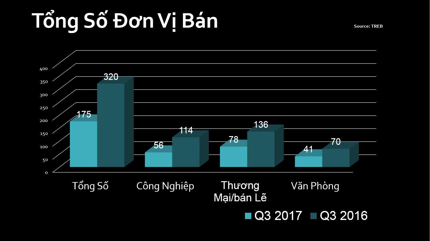 quang-lam-toronto-condos-commercial-report-Q3-2017-4