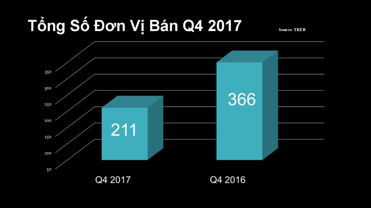 Quang-Lam-Toronto-Condos-Reantal-Report_Q4-2017-2 (1)