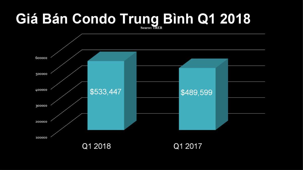 Quang-Lam-Condo-Q1-2018-2