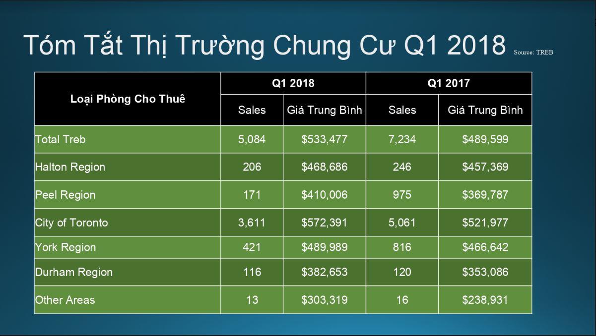 Quang-Lam-Condo-Q1-2018-5