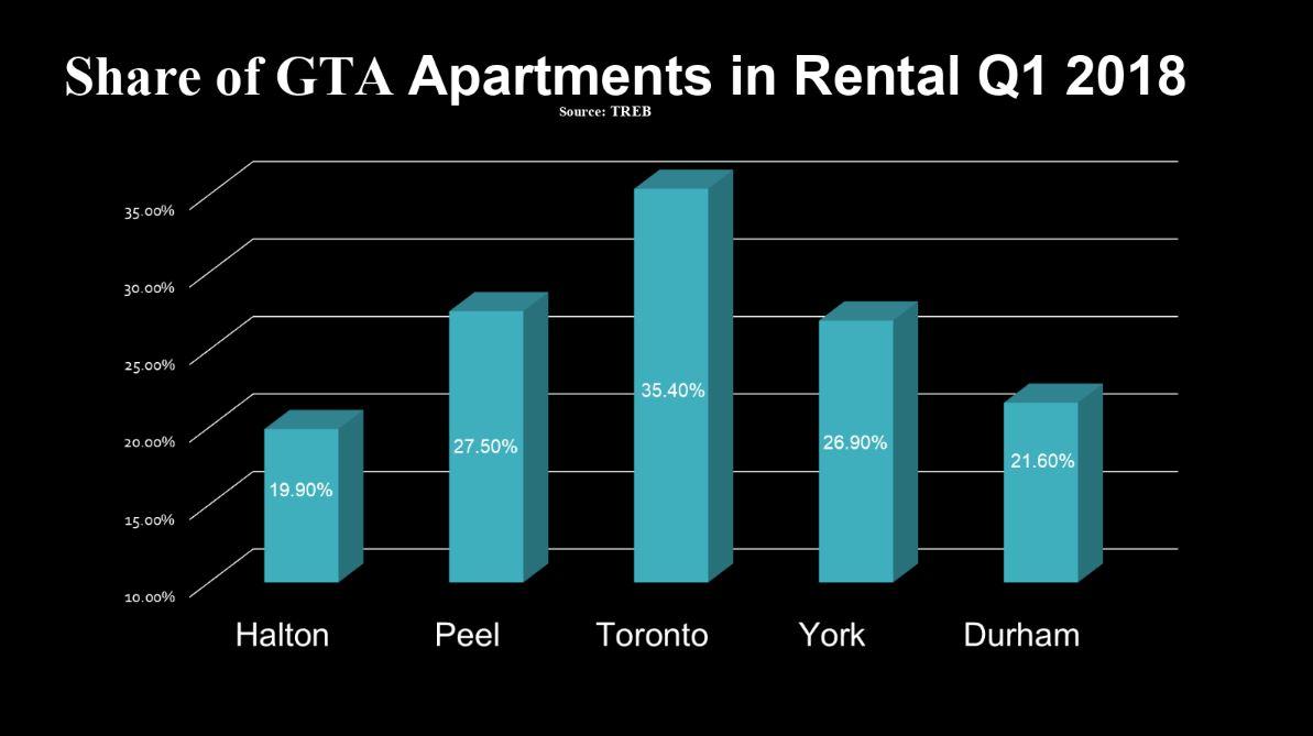 Quang-Lam-Toronto-Condos-Rental-Report-Q1-2018-4